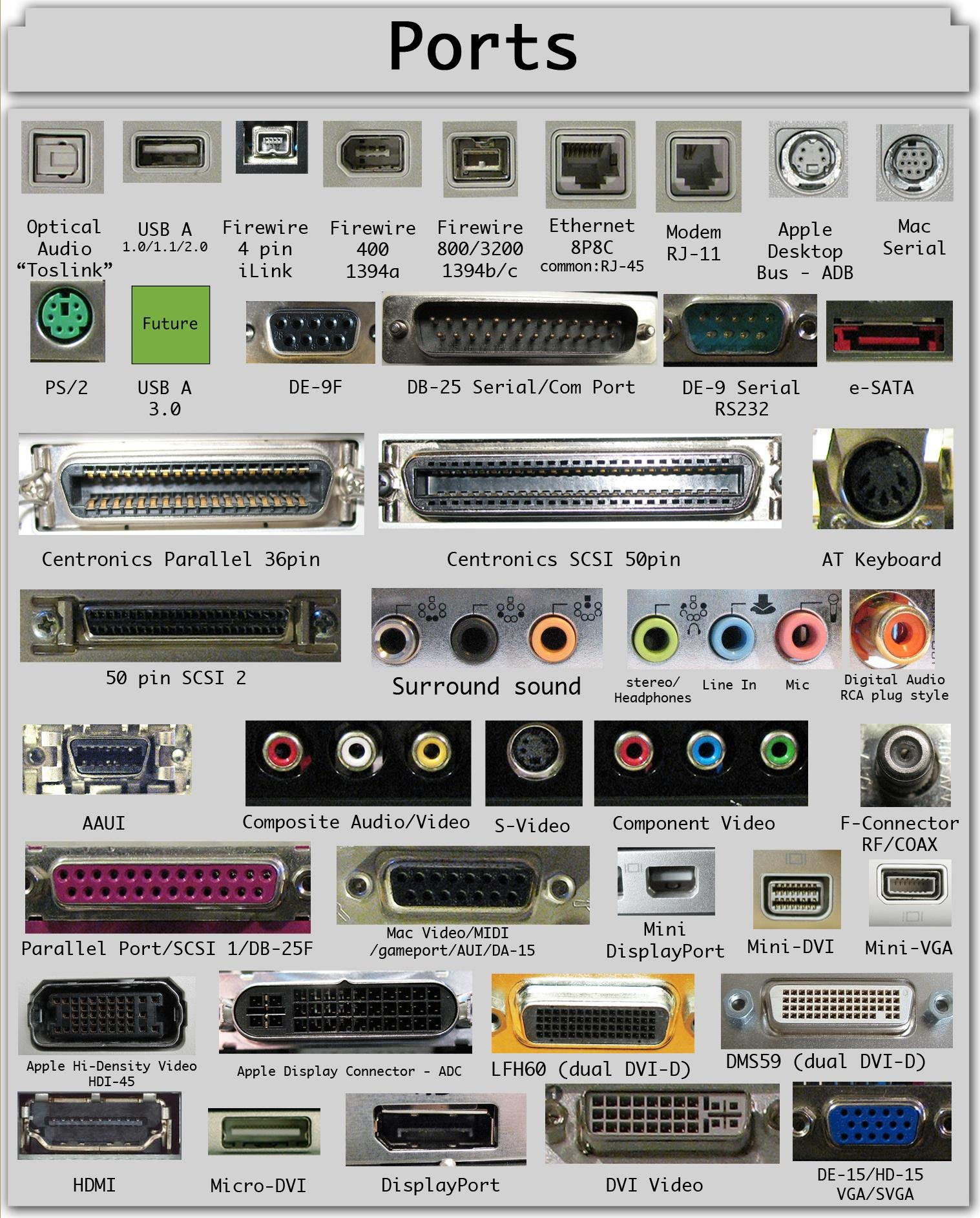 A visual guide to computer ports and their functions