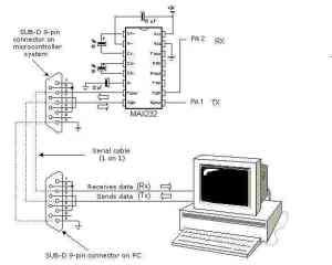 RS232 Seri Portun PIC Mikro deleyiciler ile Kullanımı – Elektronik Devreler Projeler