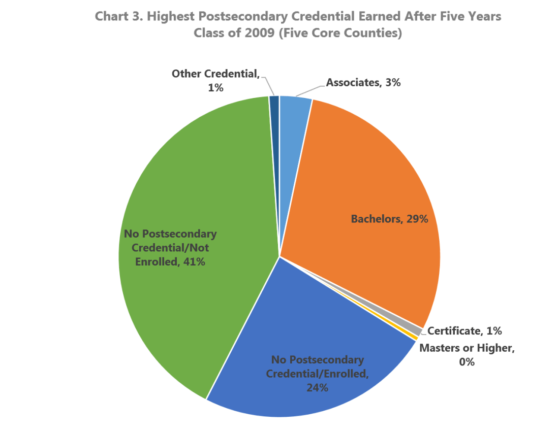 Highest Postsecondary Credential Earned After Five Years Class of 2009 (Five Core Atlanta Counties)