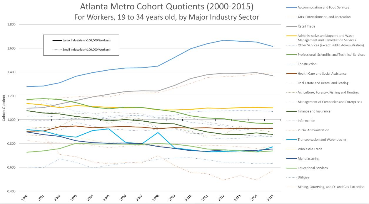 Atlanta Millennials Find Mostly Low-Wage Employment Following Recession