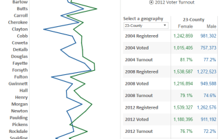 voting data registration turnout metro Atlanta