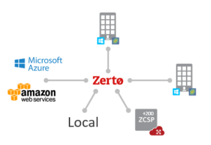 Zerto Virtual Replication: What's New in 5.0