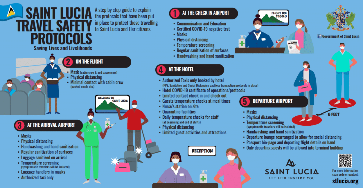 St. Lucia reopens borders, here are the coronavirus precautions and travel safety protocols currently in place 2020