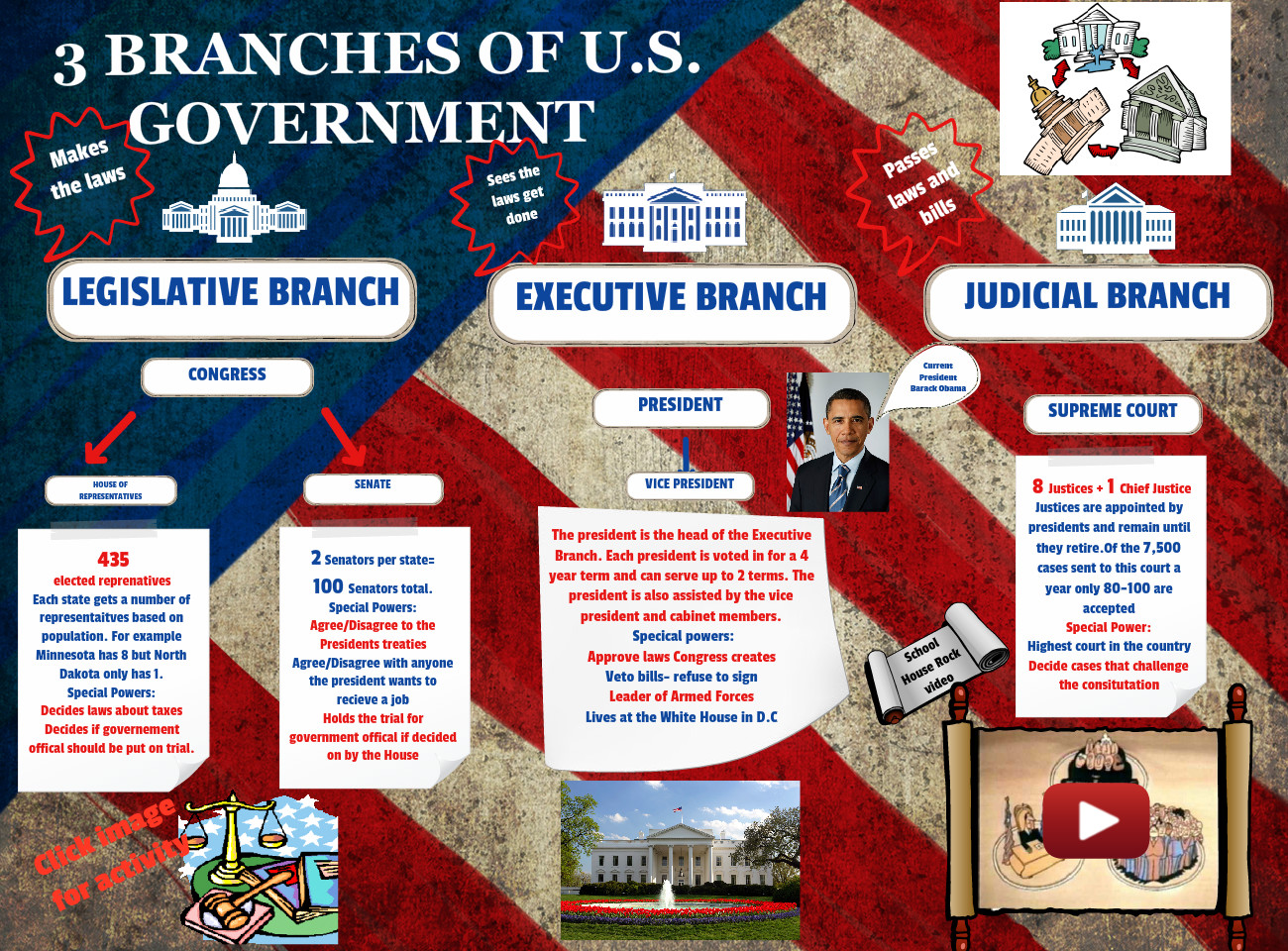 3 Branches Of U S Government American Branches