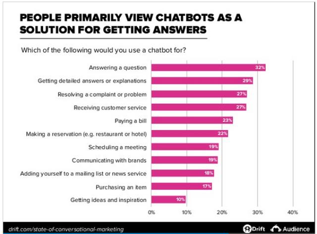 future of customer service chatbots