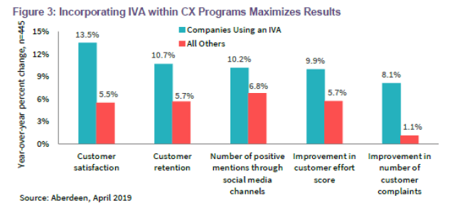 bots for customer service impact to CX
