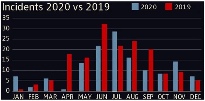 Fatal Injury Report in Skydiving in 2020 vs. 2019