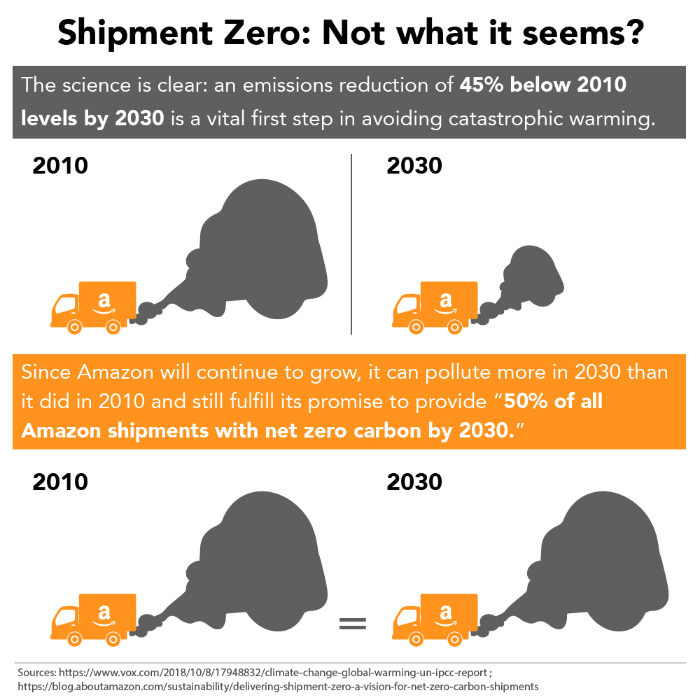 Amazon's Shipment Zero initiative does not actually promise an emissions reduction