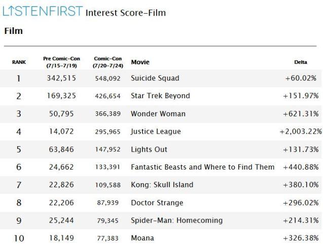 Resumen de las estadísticas de ListenFirst Media sobre las películas promocionadas en la Comic-Con 2016