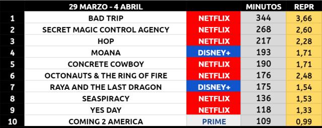 Un Mal Viaje mantiene el liderato ante la falta de cifras de Godzilla vs. Kong en HBO Max. Tercera lista como Nº1 para Netflix.