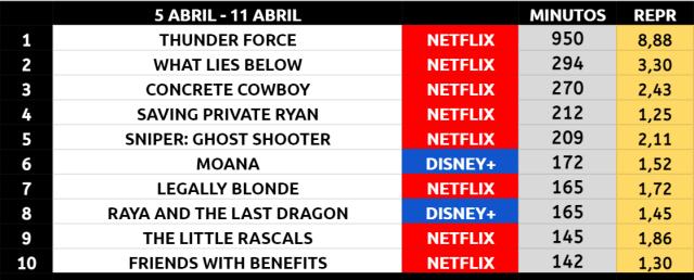 Patrulla Trueno triunfa en Netflix y mantiene el gran momento de la comedia en streaming.