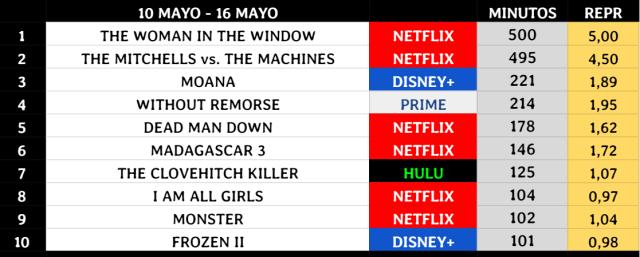 La Mujer en la Ventana consigue ganarle la partida a Los Mitchell pero por una diferencia mínima. Netflix sigue con su reinado en streaming.