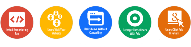 Use cases for Remarketing Lists for Search Ads (RLSA)