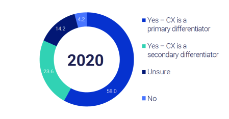 NTT 2020 Customer Experience Benchmark Report