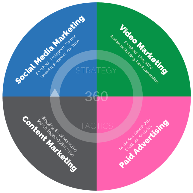 360 Marketing Squad Topics & Expertise