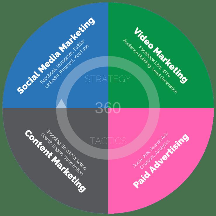 360 Marketing Squad Topics & Expertise