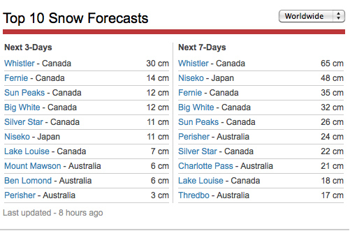 Mountainwatch snow forecast for the next week, 8 November 2013