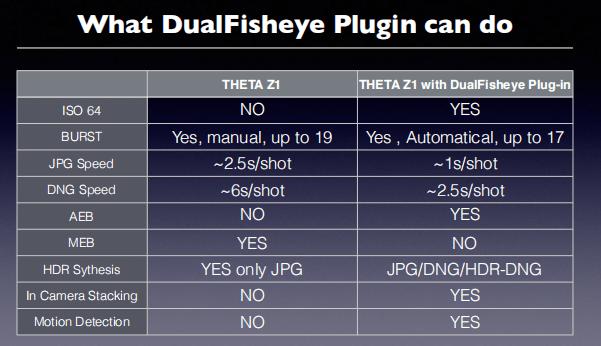 Ricoh Theta Z1 Dual Fisheye plugin feature comparison