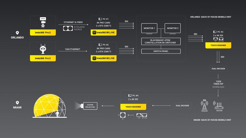 How Insta360 8K Live works