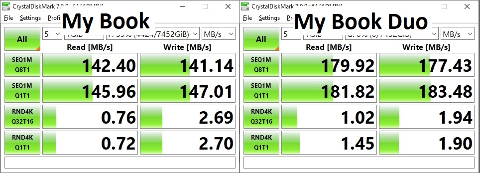 WD My Book speed vs. WD My Book Duo speed in JBOD configuration