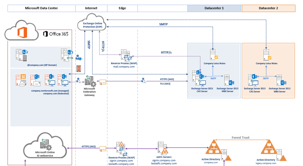 Office 365 Logical Architecture Template 365 Adviser