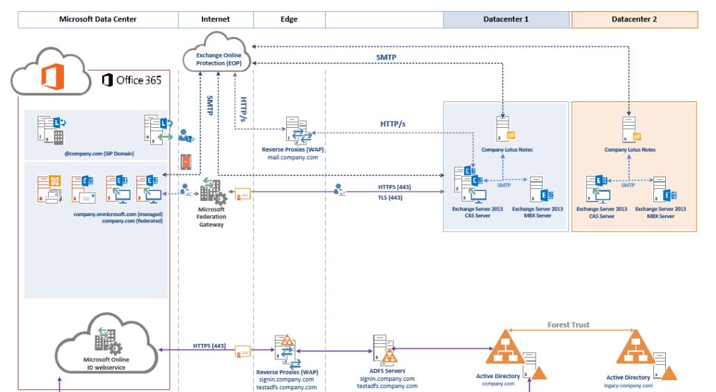 logic diagram in visio office 365 logical architecture template 365 adviser  office 365 logical architecture