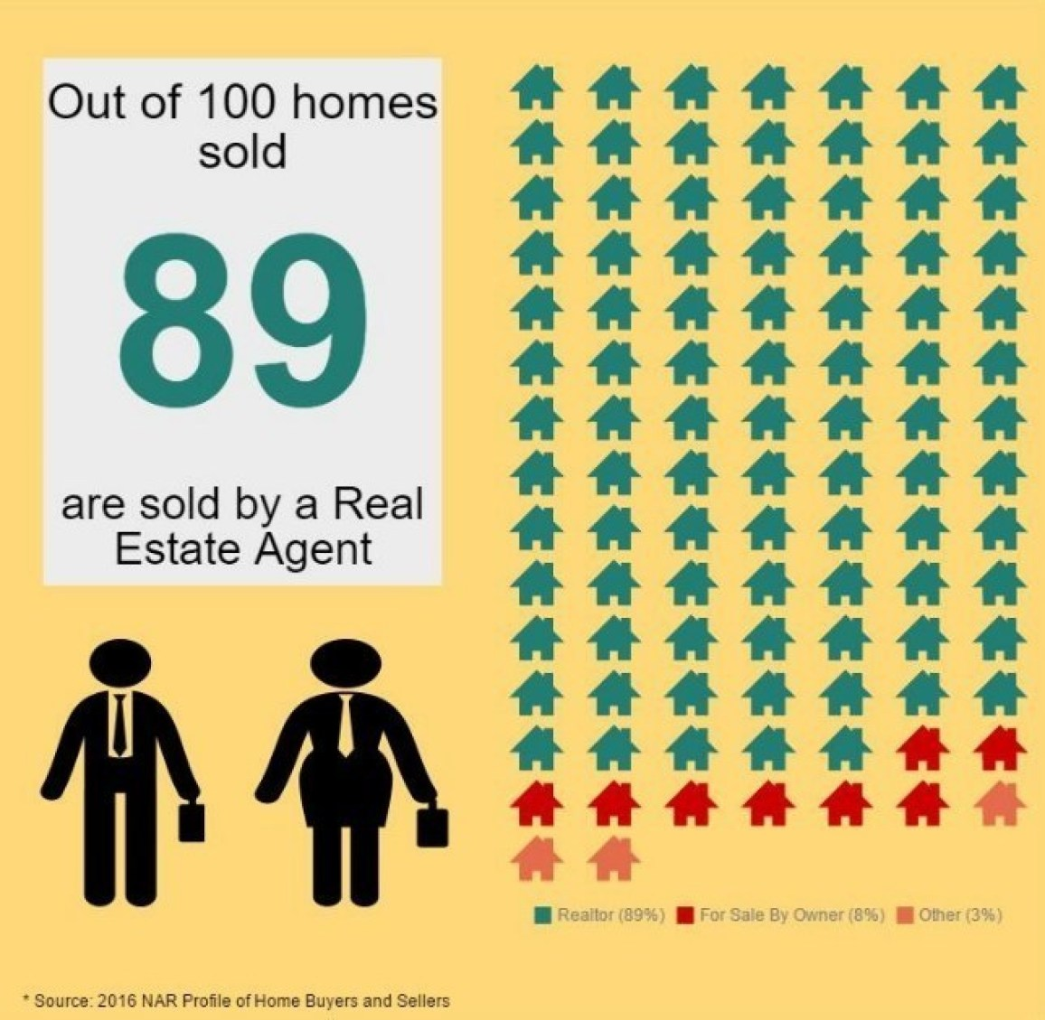 Sellers Using Real Estate Agents (PRNewsFoto/National Association of Realtors)