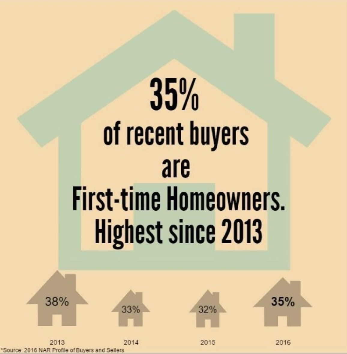 First-time Buyers (PRNewsFoto/National Association of Realtors)