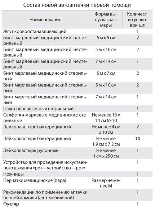 Состав и срок годности новой автомобильной аптечки по ГОСТу