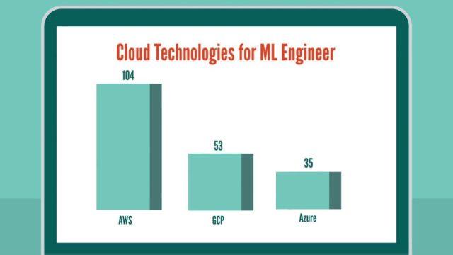 Machine Learning Engineer skills: cloud technologies