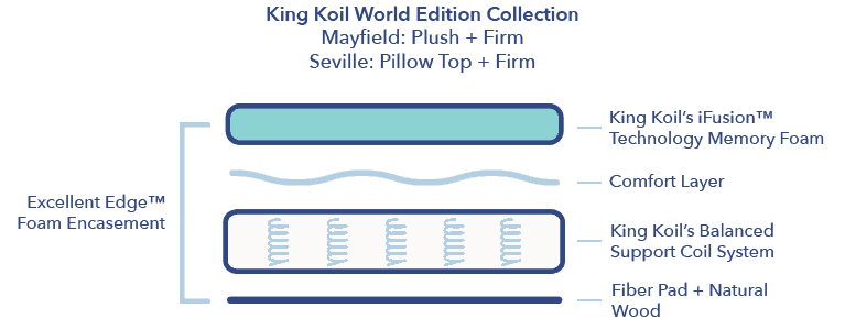 King Koil Limited Edition 120th Gold Collection Review