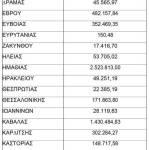 Την Τετάρτη η καταβολή 22 εκατ. ευρώ από τον ΕΛΓΑ
