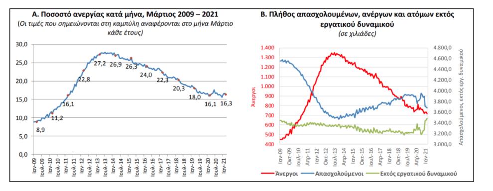 «Τσίμπησε» η ανεργία (16,3%) Μάρτιο και Φεβρουάριο (16,6%)