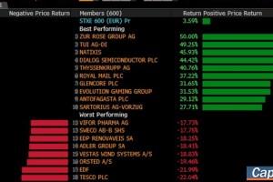 Συγκρατημένες απώλειες στις ευρωαγορές εν αναμονή ενός νέου γύρου εταιρικών αποτελεσμάτων