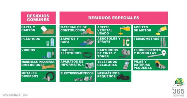 Residuos-Especiales