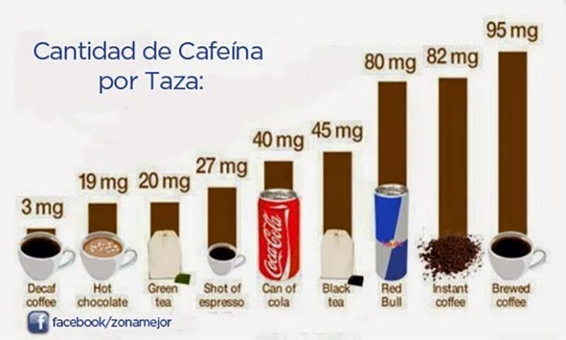 Cantidad de Cafeína por Taza