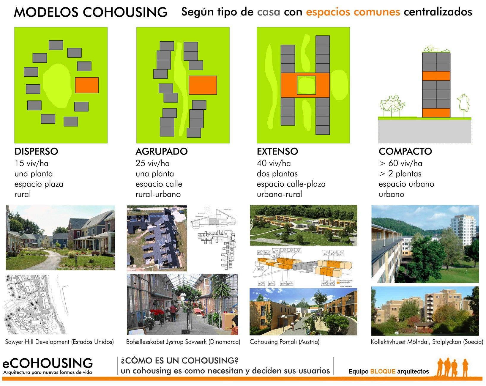 Hay cohousing urbanos y rurales, en edificios nuevos o en rehabilitados.