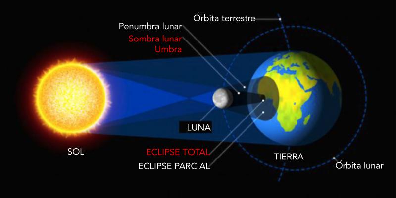 Eclipse 2020, gráfico no a escala del funcionamiento de un eclipse.