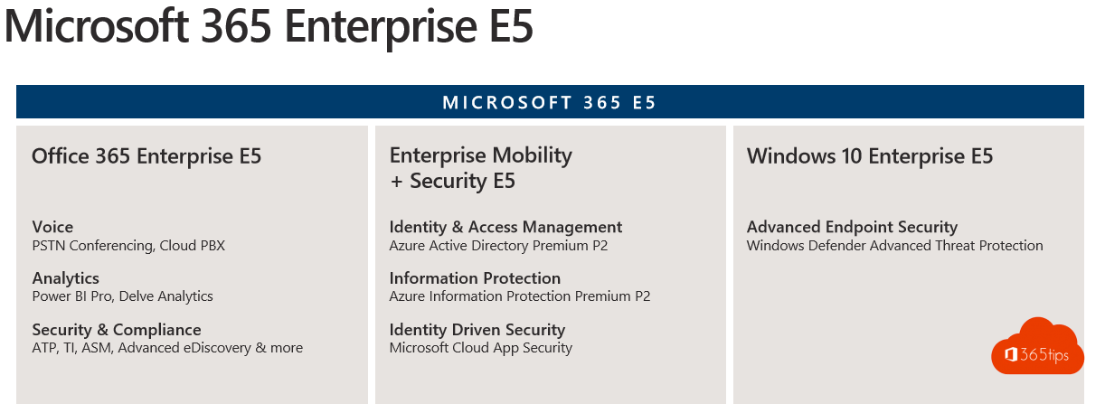 Features & functies van Microsoft 365 voor je digitale werkplaats