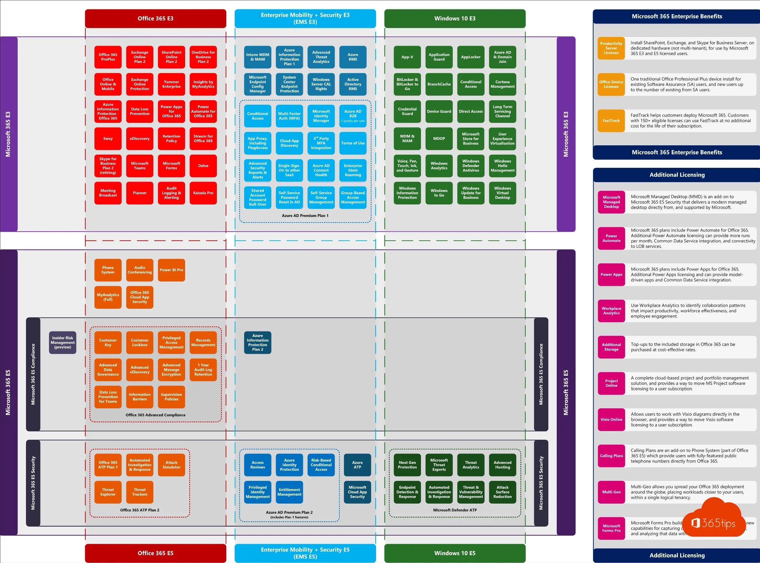 Microsoft 365 feature vergelijking in detail