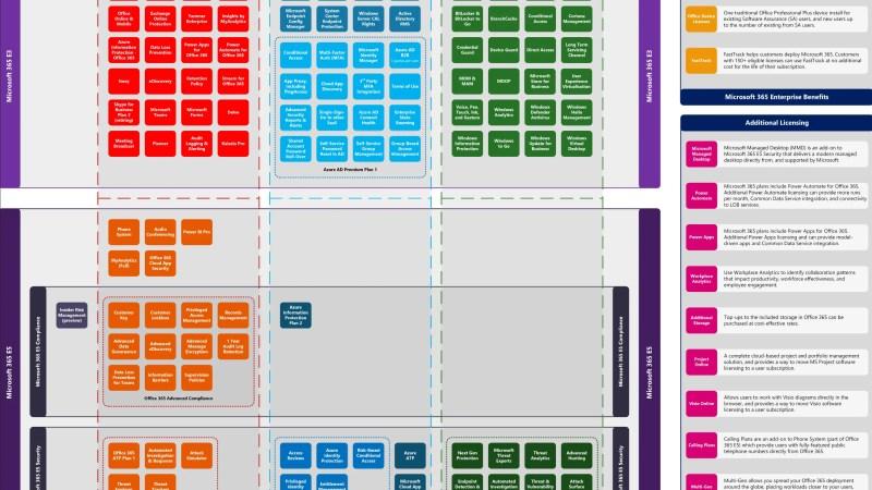 M365 Enterprise feature vergelijking