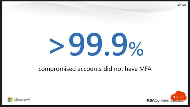 99,9 compromised accounts did not have MFA
