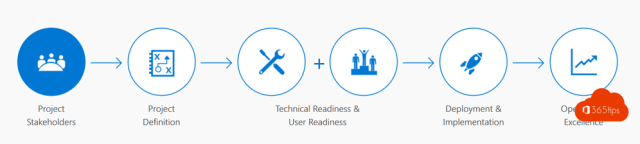 Microsoft Teams project approach