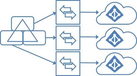 Micrososoft 365 implementatie in meerdere tenants uit 1 AD omgeving