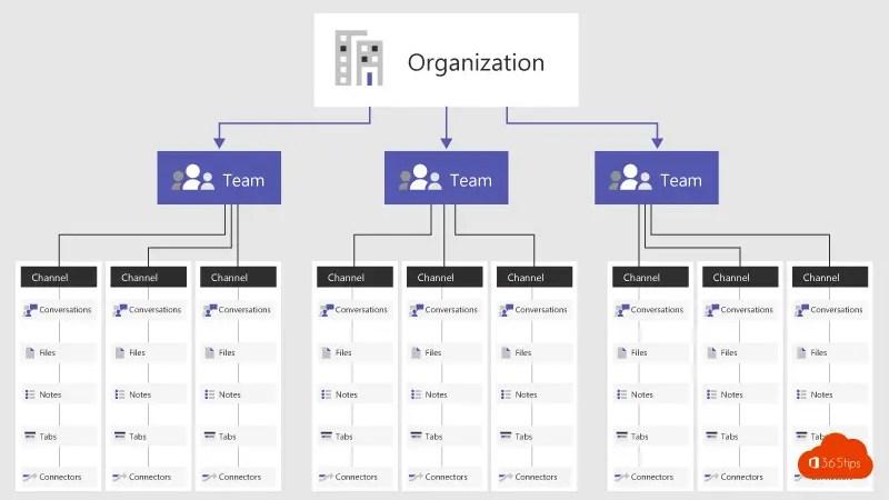 Hoe is Microsoft Teams technisch opgebouwd?
