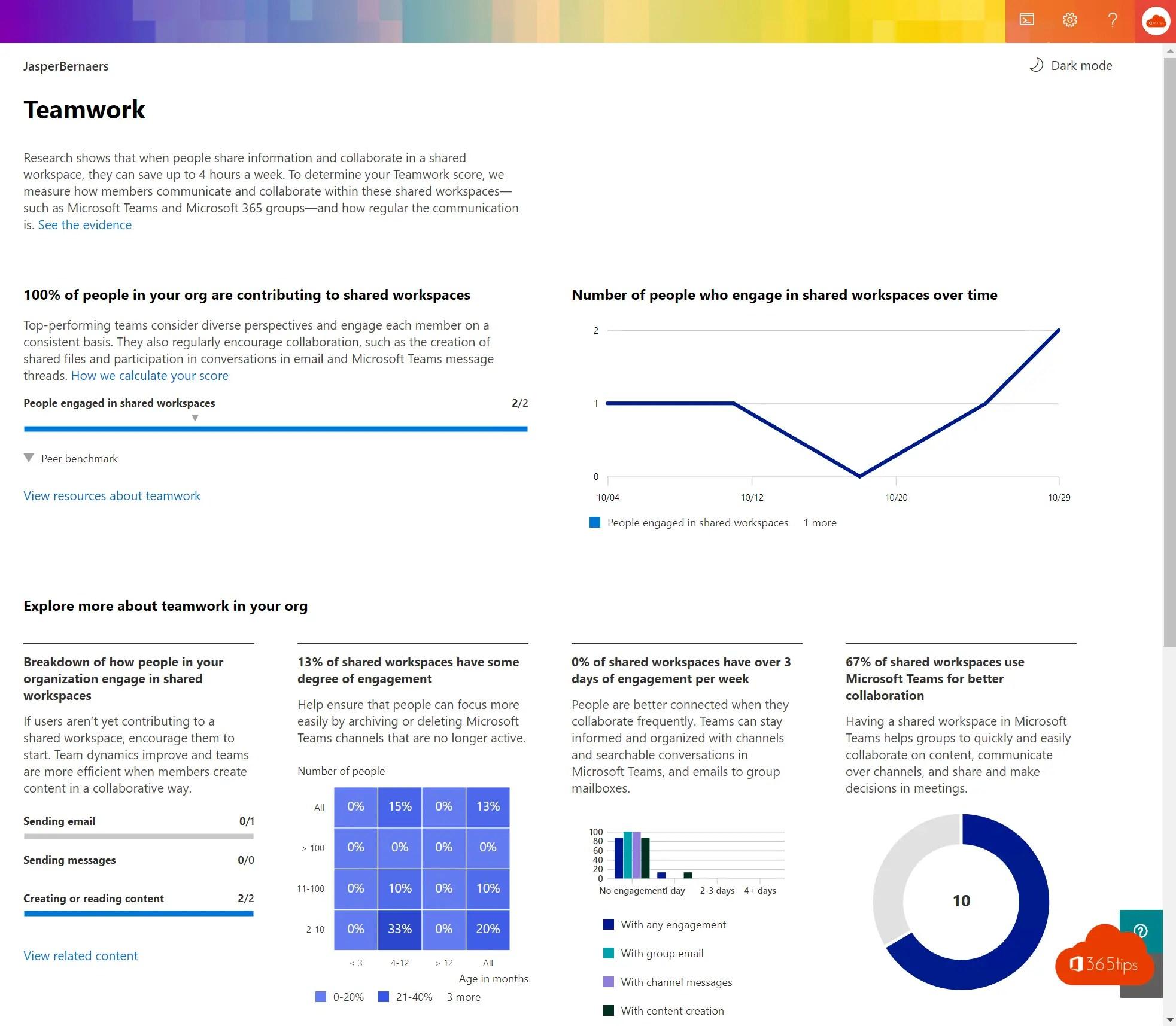 Microsoft 365 Productivity Score activeren en gebruiken