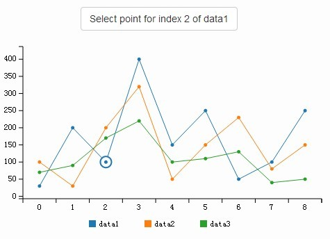 D3-based Reusable Chart Library - C3 js - 365 Web Resources