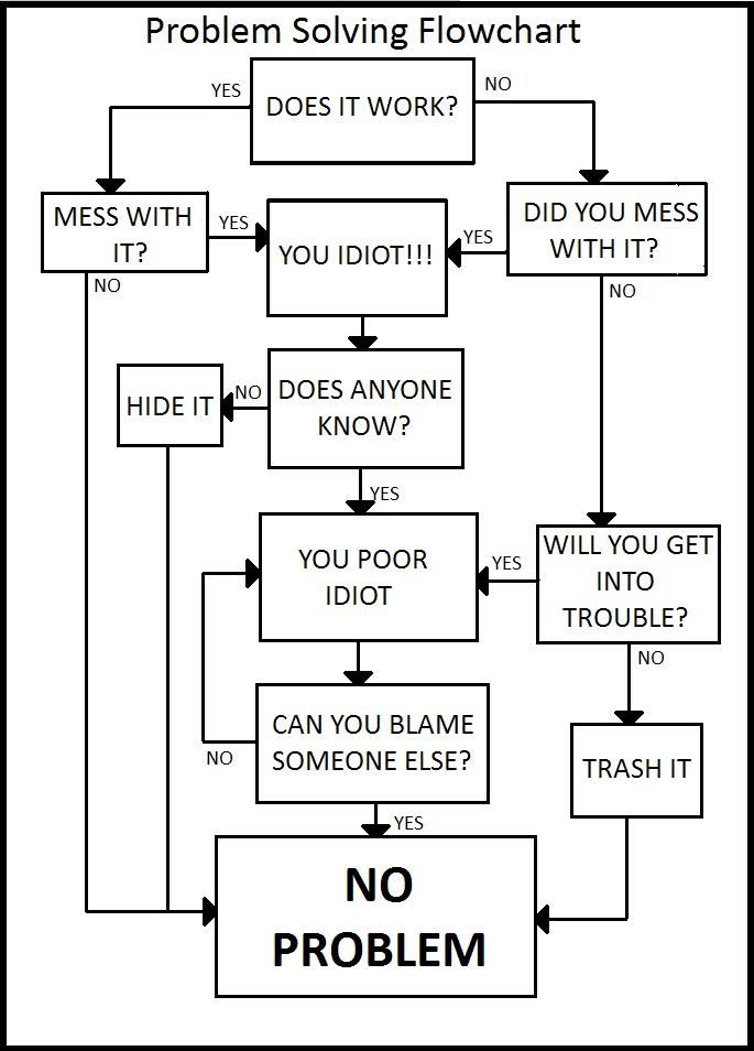 Problem Solving Flowchart By Weredraggor on Dei Wiring Diagrams