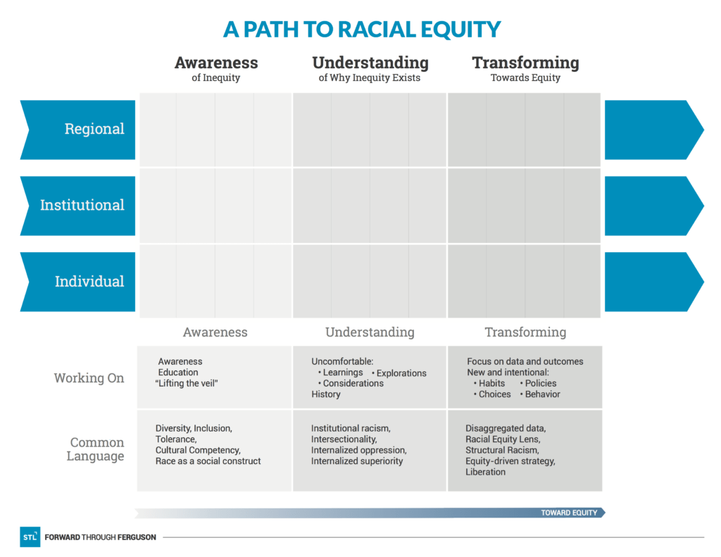 Forward Through Ferguson A Path To Racial Equity Worksheet