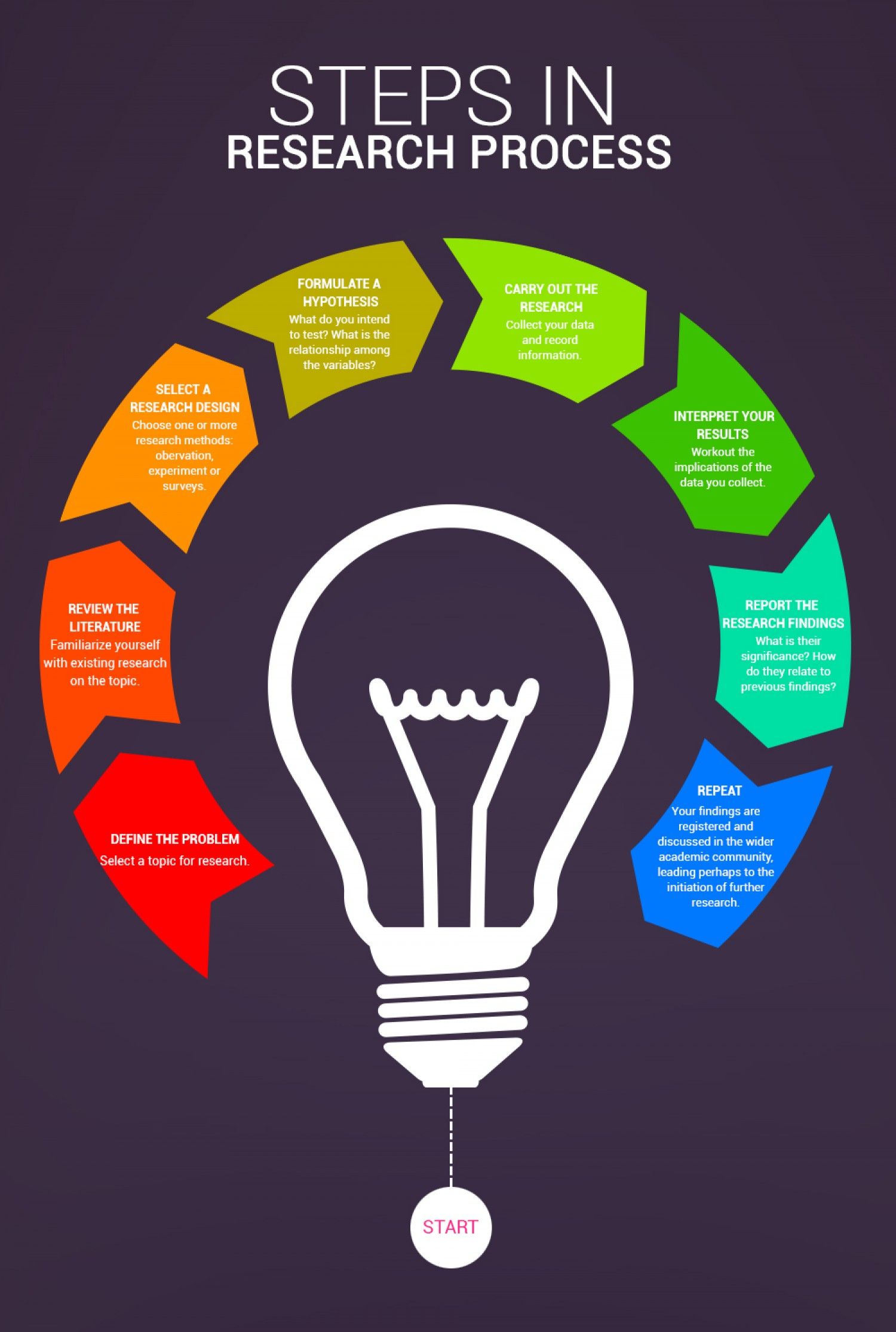 Infographic Steps In The Research Process Technical Writing